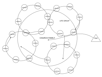 The One, The Few, The Many - Church Relational Interaction (3)